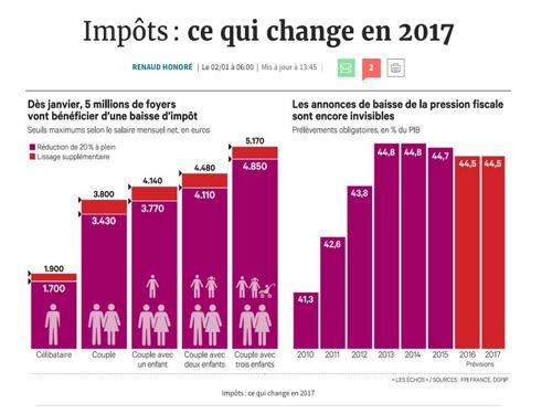 Impôt : ce qui change en 2017...
